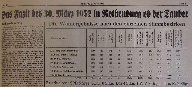 """Rechtsruck-Wahlergebnis im """"Fränkischen Anzeiger"""""""
